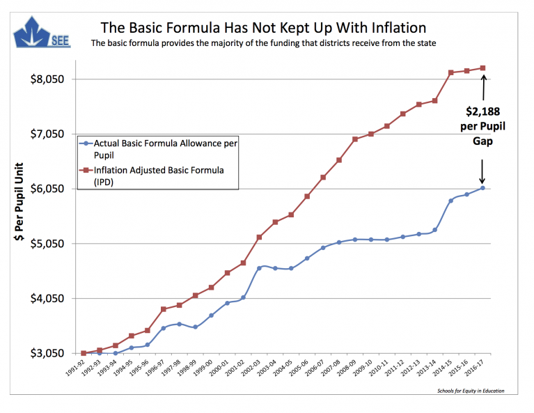 The Basic Formula has not kept up with inflation.
