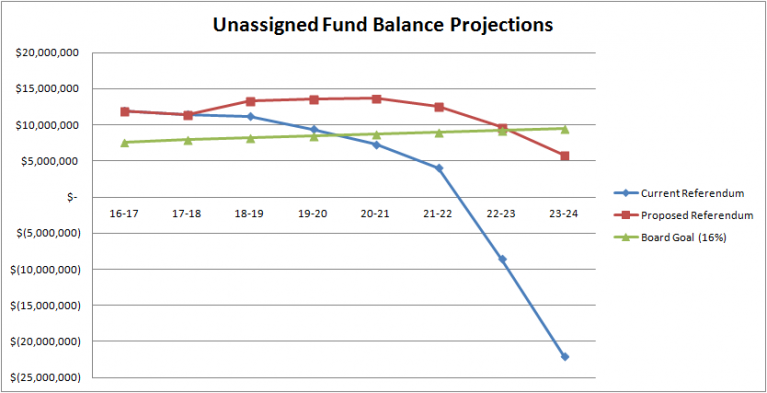 Unassigned Fund Balance Projections 2017