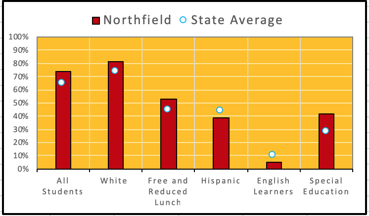 Testing & Assessment – Northfield Public Schools